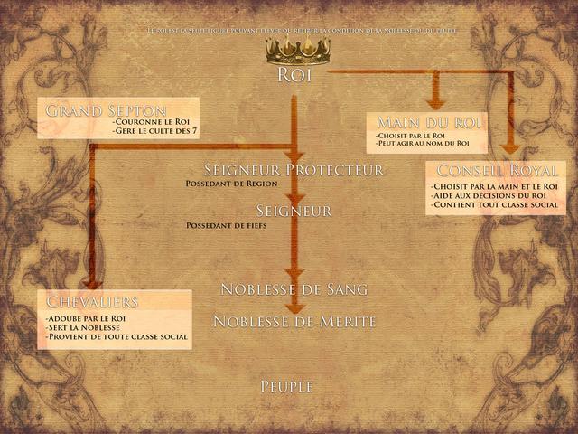 Noblesse : Fonctionnement Global Nobles13