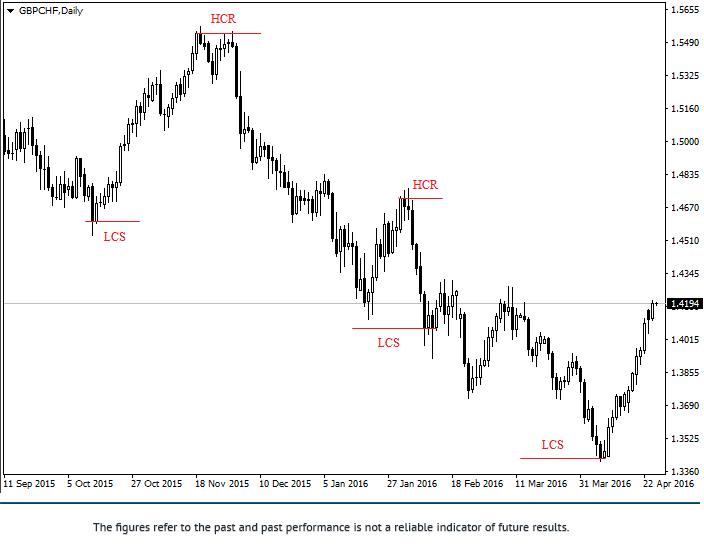 Estrategia de trading Jarroo Gbpchf10