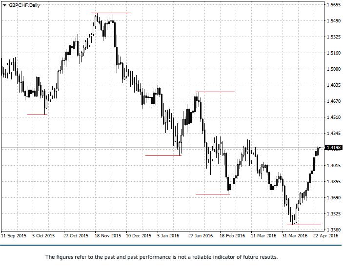 Estrategia de trading Jarroo Gbpchf11