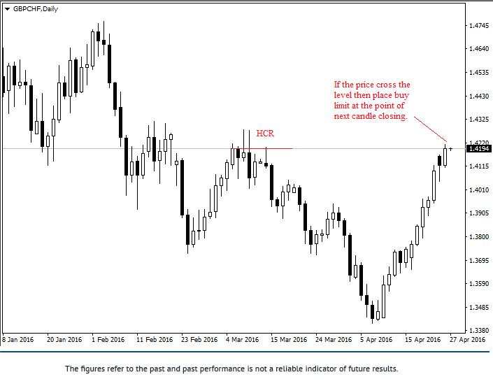 Estrategia de trading Jarroo Gbpchf12