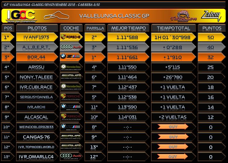 Temporada : Vallelunga Classic GP #3 Result11