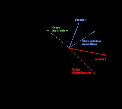 ACP sur R Graphe10