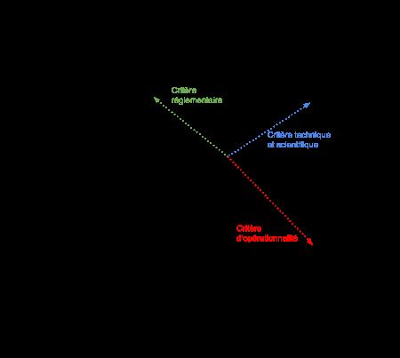 ACP sur R Graphe11