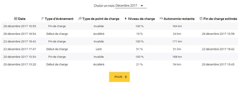 Problème d'autonomie affichée ? Renault sait ré-étalonner ! - Page 6 Histor10