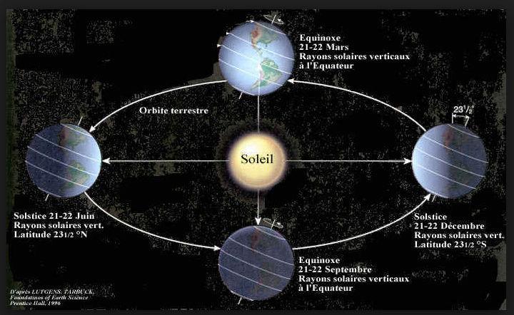 Il en est question...d'astronomie! - Page 3 Solsti10