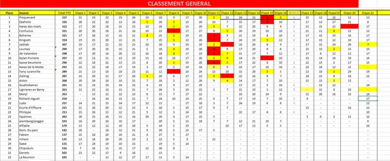 Etape 21 - Criterium des 3 ans - 9/12/17 21g10