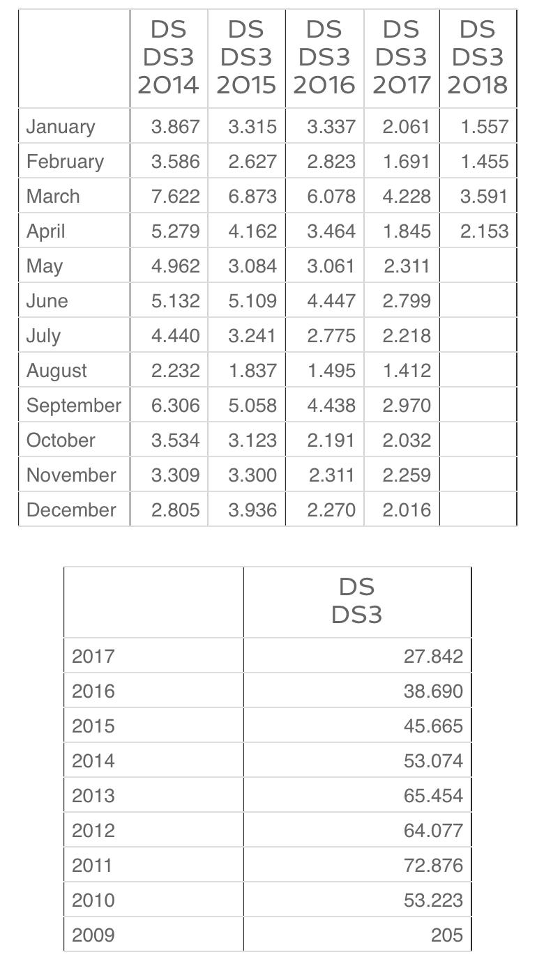 2016 - [DS/Citroën] DS 3 restylée [A55/56] - Page 30 A2d7ea10