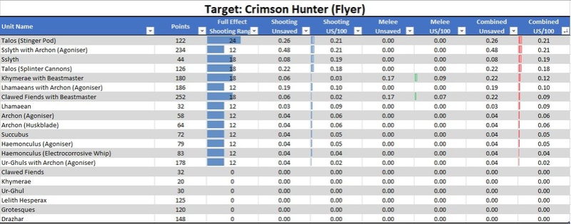Drukhari Damage Output Analysis Ch310