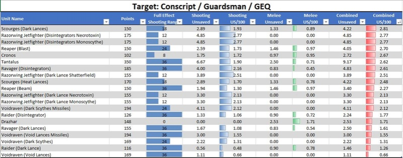 Drukhari Damage Output Analysis Geq310