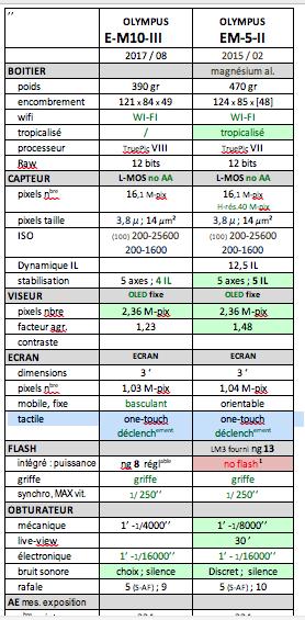 OMD EM10 MIII vs OMD EM5 MII Captu106