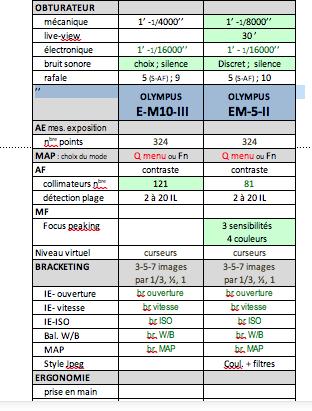 OMD EM10 MIII vs OMD EM5 MII Captu107