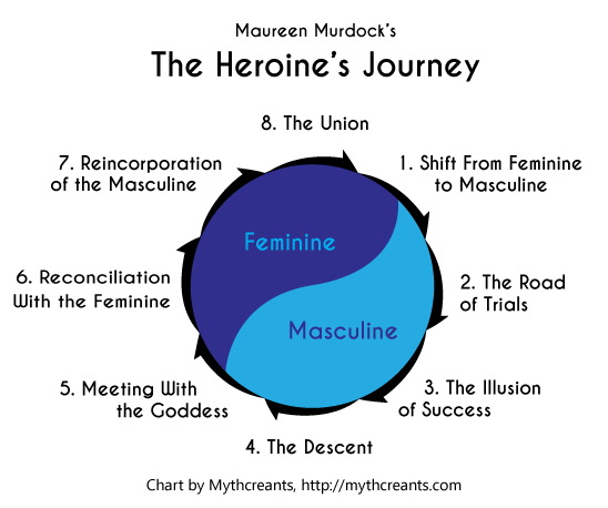 The Heroine's Journey/Rey's Journey Heroin11