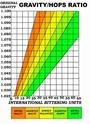 Diagramme densité/IBU véridique ? 65835010