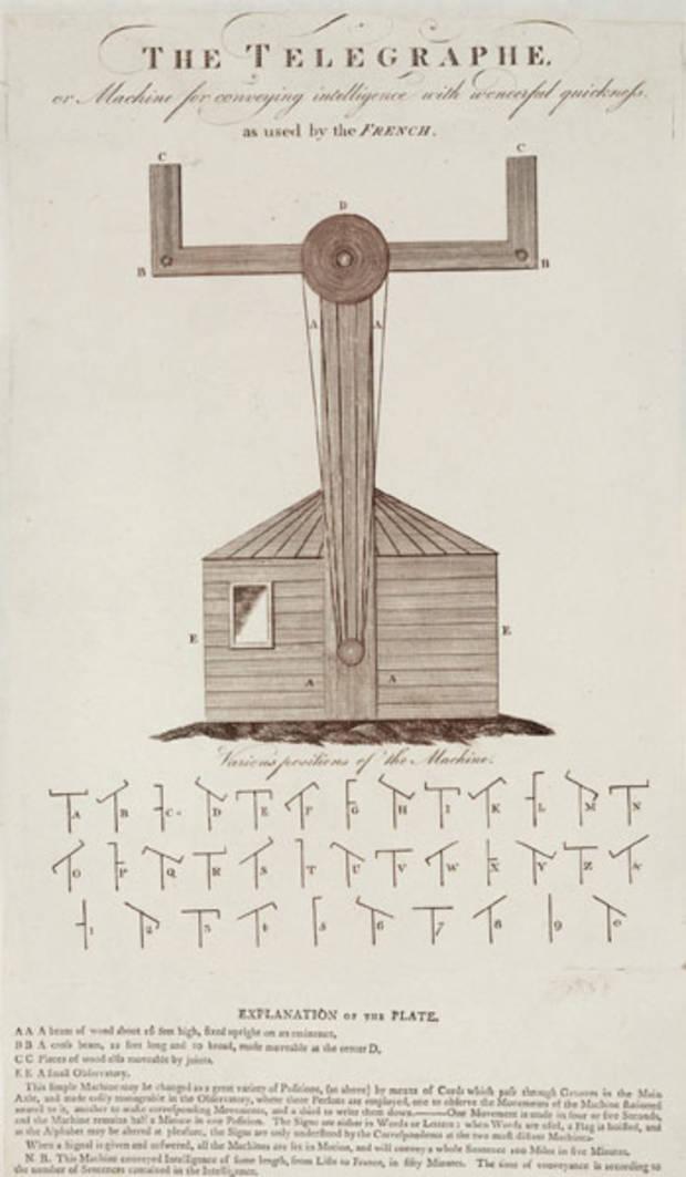 Claude Chappe invente le télégraphe 1221