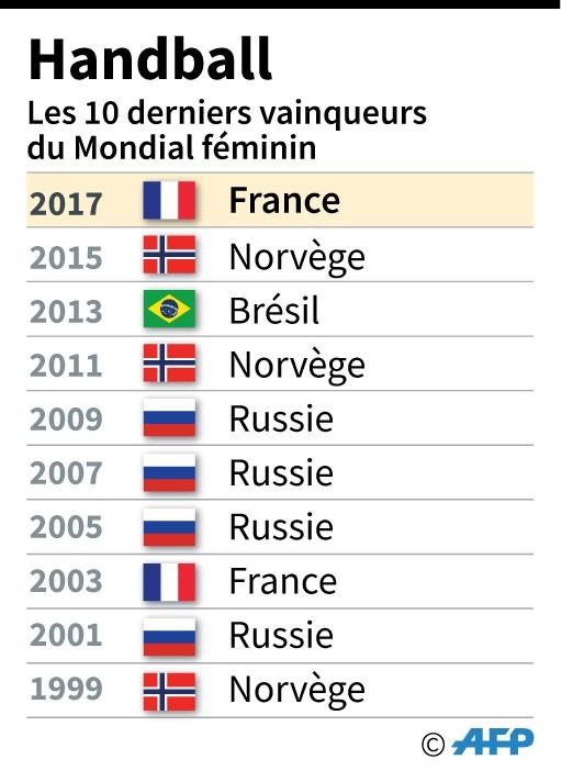 HAND-BALL - Championnat du Monde féminin 2017 - Page 2 10-der10