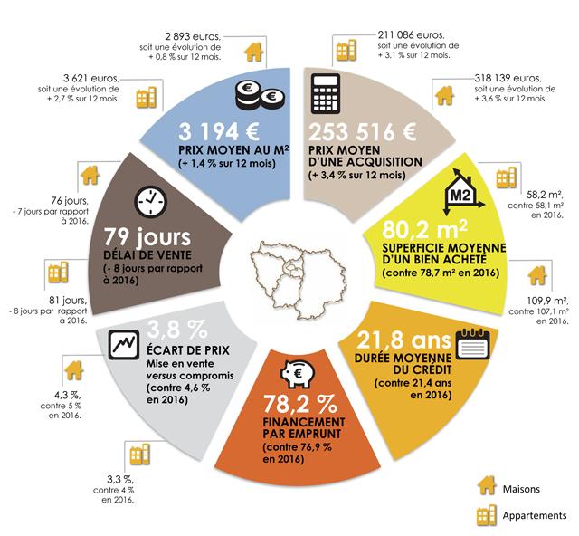 Actualités immobilières Indica10