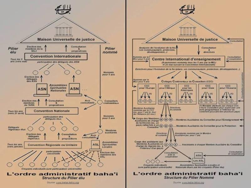 L'Ordre Administratif Baha'i... comment ca marche? Ordreb11