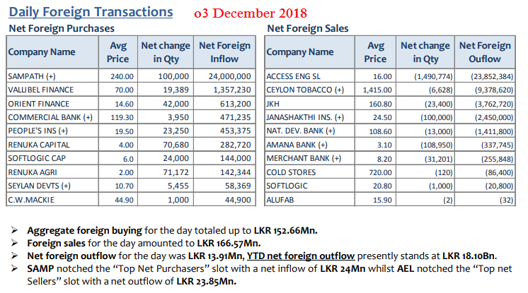 Daily Foreign Transactions - Page 4 03dec10