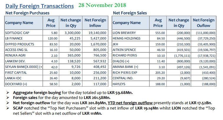 Daily Foreign Transactions - Page 7 28nov10