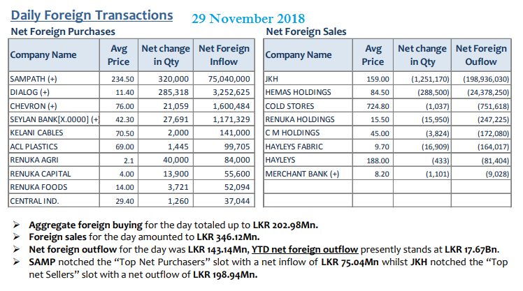 Daily Foreign Transactions - Page 4 29nov11
