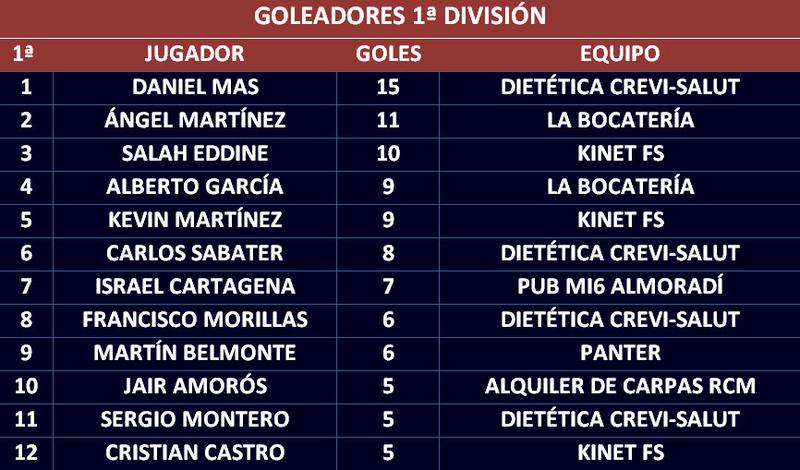 Goleadores Golead14