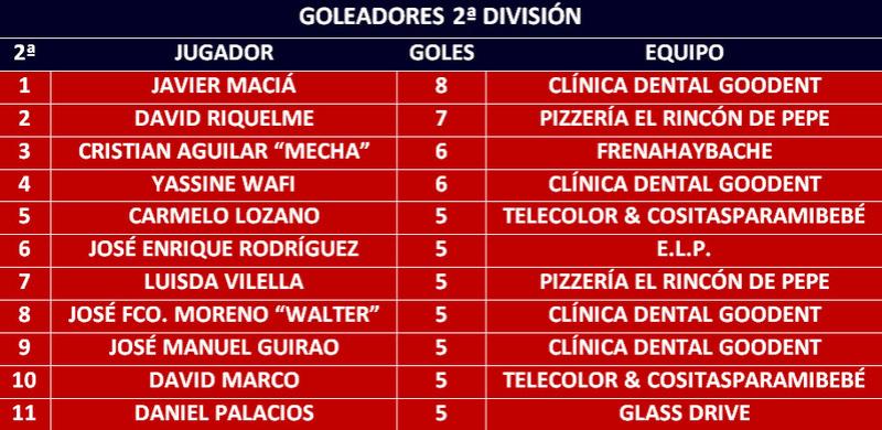 Goleadores Golead15