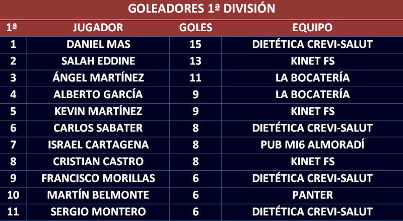 Goleadores Golead16
