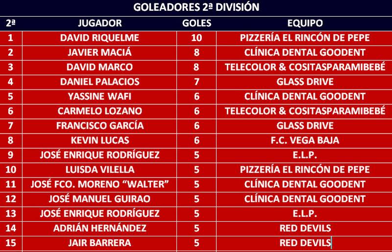 Goleadores Golead17