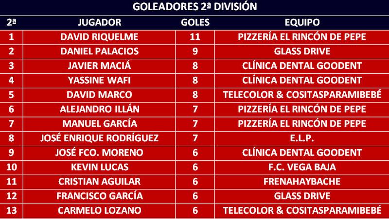 Goleadores Golead19
