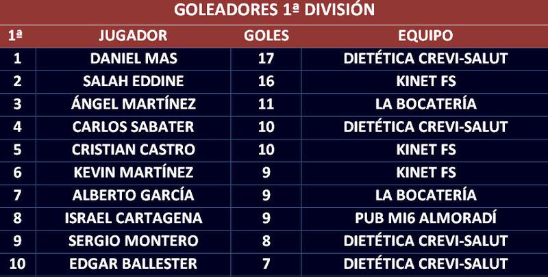 Goleadores Golead20