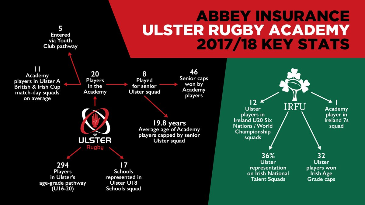 Ulster Rugby 2017-2018 Part 2  - Page 20 Deimdi11