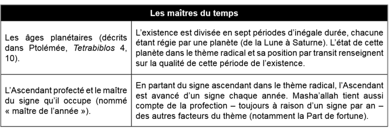 LES MAITRES DU TEMPS - ASTROLOGIE 21 - Denis LABOURE Captu116