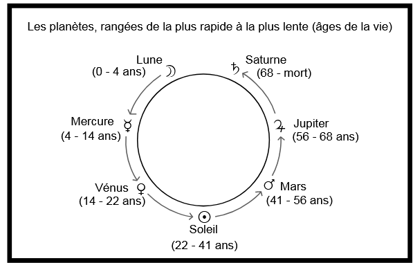 LES MAITRES DU TEMPS - ASTROLOGIE 21 - Denis LABOURE Captu120