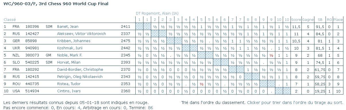 Les échecs 960 Moins410
