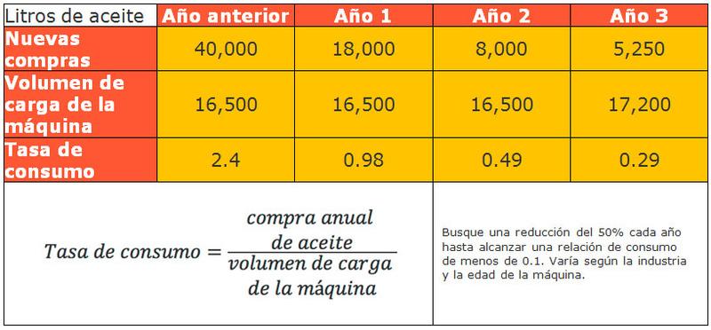 ¿Cuánto cuesta (realmente) realizar un Cambio de aceite? 2fig210