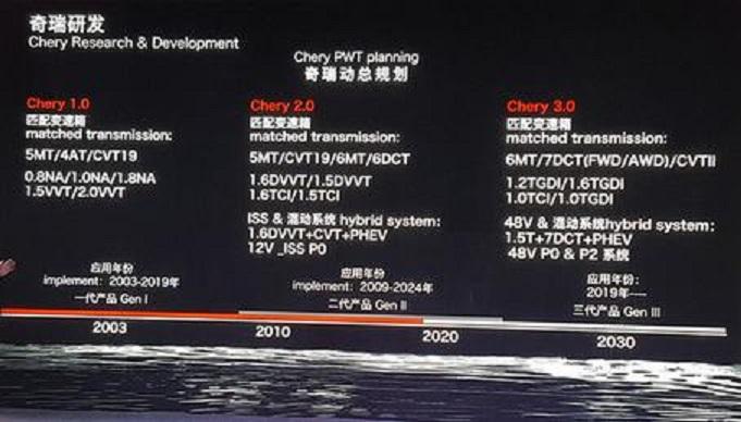CVT Chery Gearbox para Tiggo 2.0  63625610