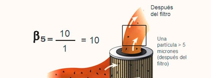 """""""excelente"""" clasificación nominal de 5 micrones de nuestro filtro de Aceite Banner10"""