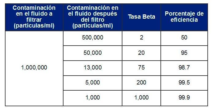 """""""excelente"""" clasificación nominal de 5 micrones de nuestro filtro de Aceite Contam10"""