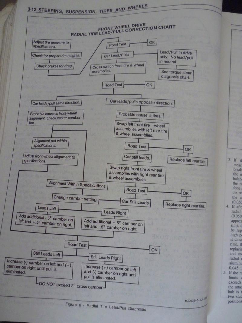 Chevrolet Cavalier  1995/Datos Manual Despiece P1080115