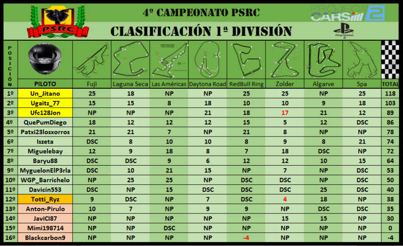 1ª División // 4º Campeonato PSRC 1c10