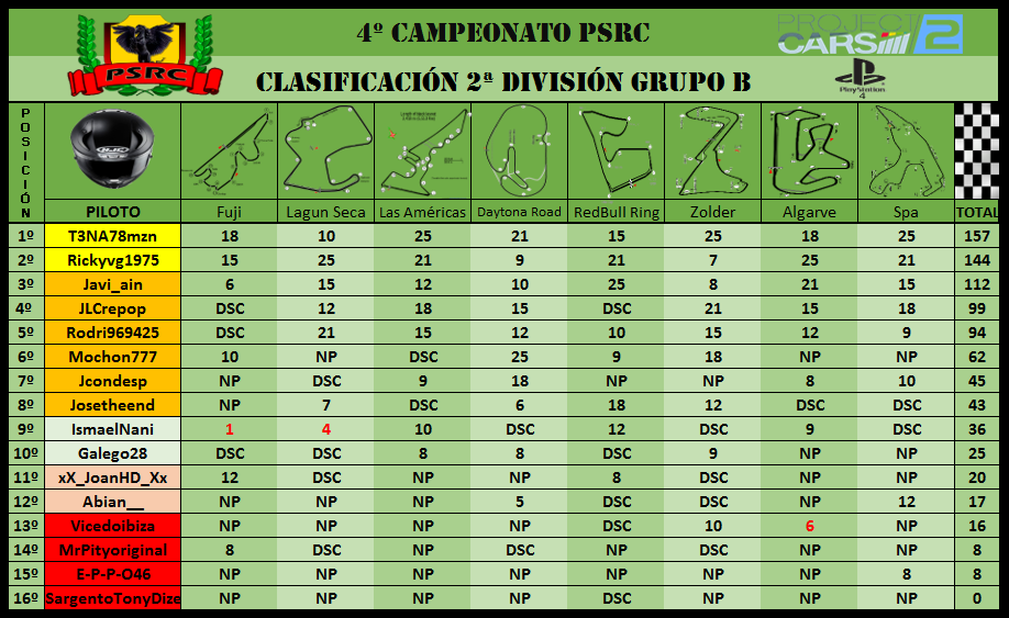 2B División // 4º Campeonato PSRC 2b10