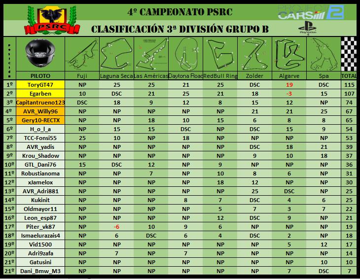 3B División // 4º Campeonato PSRC 3b10
