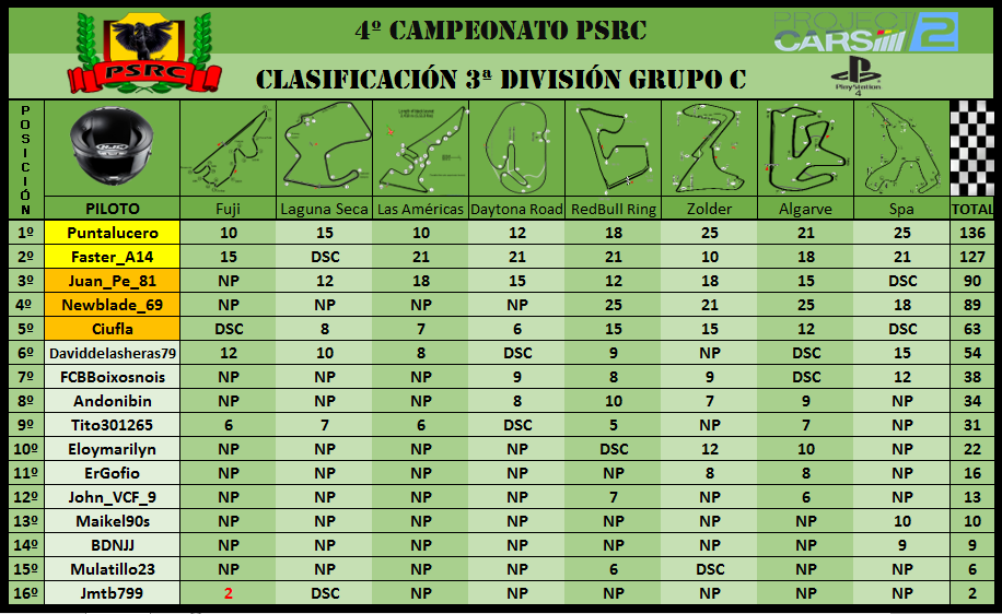 3C División // 4º Campeonato PSRC 3c10