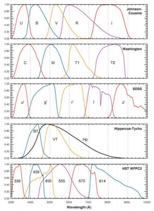 filtres - Les filtres en astronomie Photom10