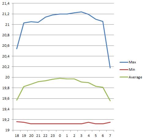 Sony A7Sa au C8 Stats_11