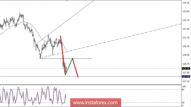 Forex Analysis from InstaForex - Page 13 Analyt10