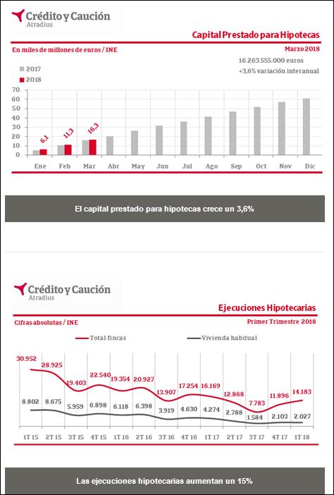 Cuadros de hipotecas , Credito y Caucion. Captu158