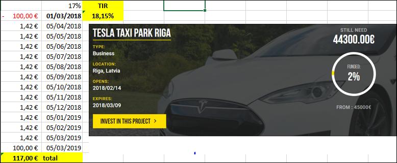 Proyecto Tesla Taxi Park Riga ( Proyecto Finalizado Rent 17% TIR total 18.15%) **CERRADO** Skoda110