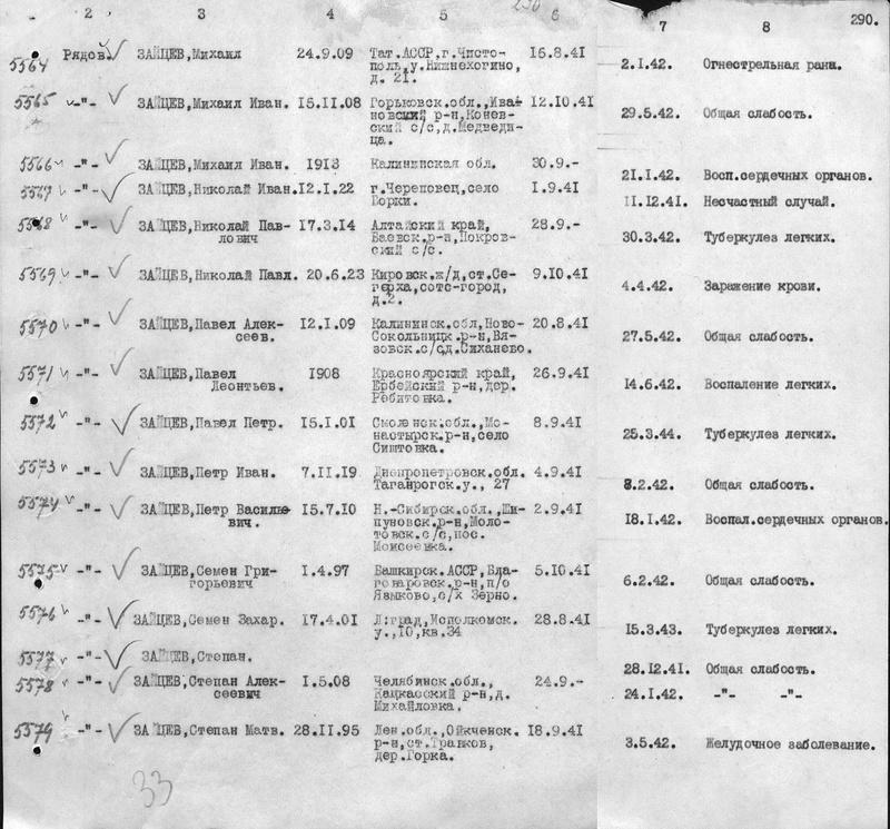 УРОЖЕНЦЫ ОРЕНБУРГСКОЙ (ЧКАЛОВСКОЙ) ОБЛ. ПОГИБШИЕ В ФИНСКОМ ПЛЕНУ 510