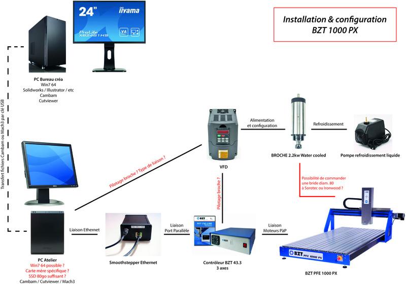 Projet d'achat d'une CNC BZT PFE 1000 PX : configuration et questions Config10
